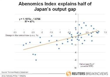 Abenomics Index explains half of Japan's output gap