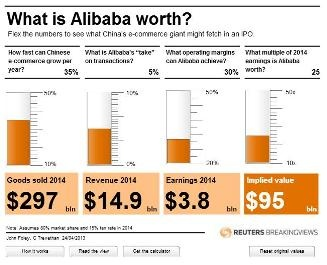 What is Alibaba worth?
