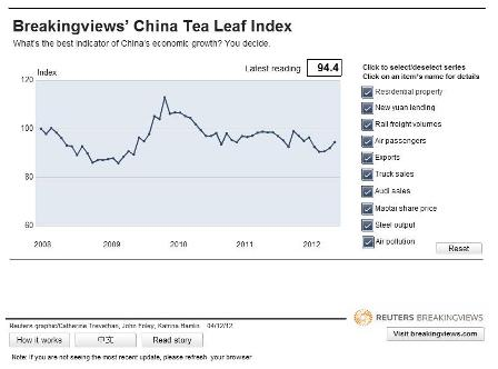 Tea Leaf Index Nov 2012 SMALL