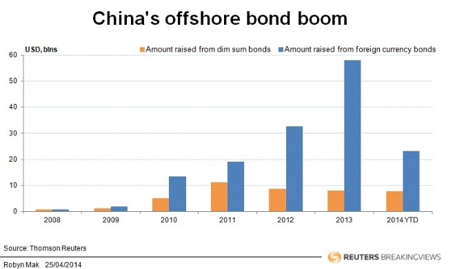 China's offshore bond boom