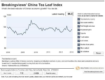 China Tea Leaf Index