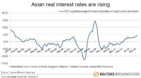 Asian real interest rates are rising