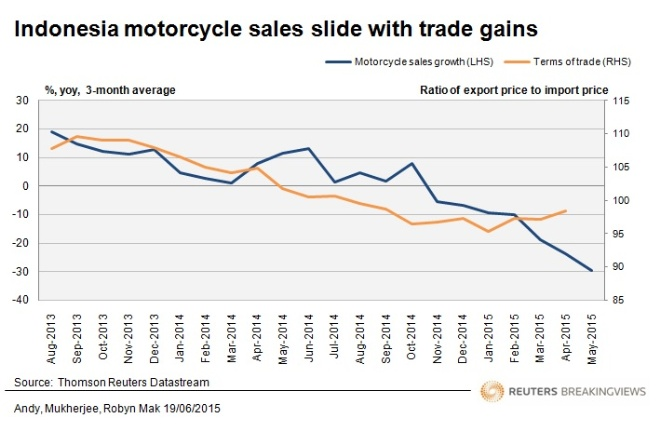 Indonesia motorcycle sales slide with trade gains