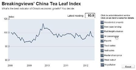 China Tea Leaf Index March