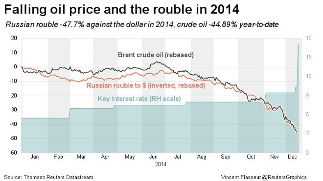 Graphic: oil prices and the rouble