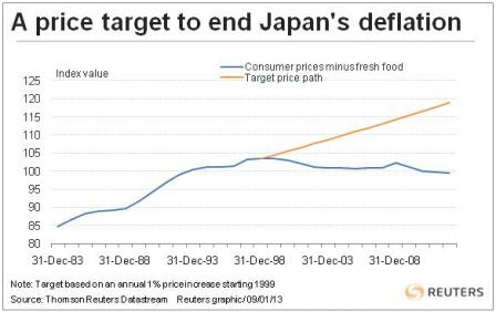 A price target to end Japan's deflation