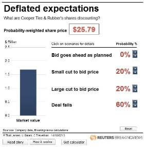 Deflated expectations: What are Cooper Tire &Rubber's shares discounting?