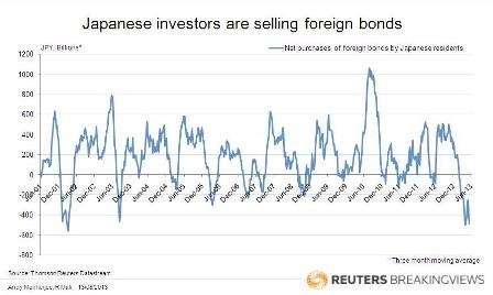 Japanese investors are selling foreign bonds