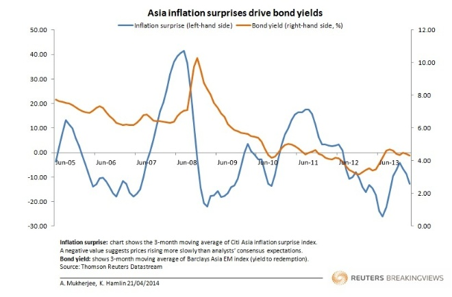 Asia inflation surprises drive bond yields