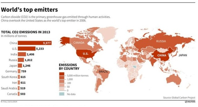 World's top emitters