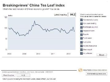Breakingviews China Tea Leaf Index February