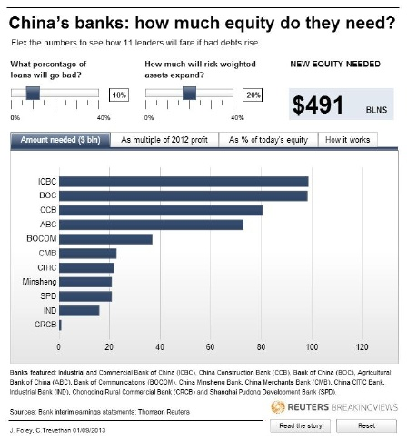 China's banks: how much equity do they need?