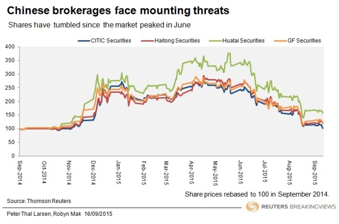 Chinese brokerages face mounting threats