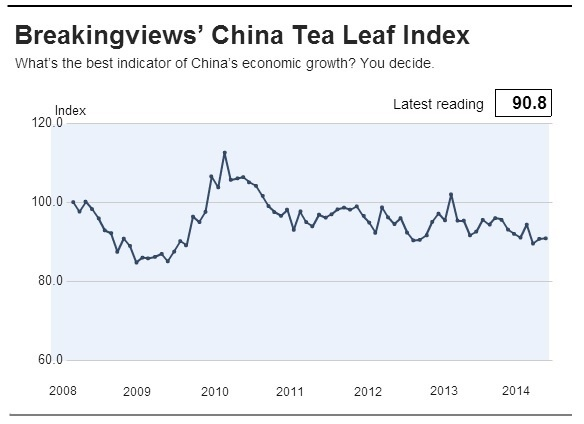 Breakingviews China Tea Leaf Index April 2014