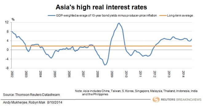 Asia's high real interest rates