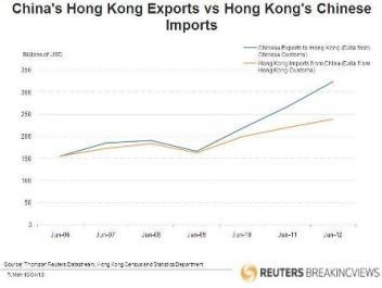 China to Hong Kong Exports vs Hong Kong Imports from China