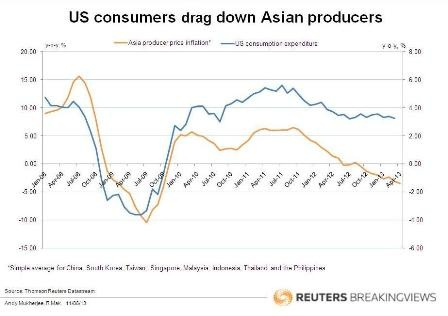 US consumers drag down Asian producers