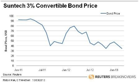 Suntech 3 pct convertible bond price
