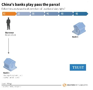 China's banks play pass the parcel