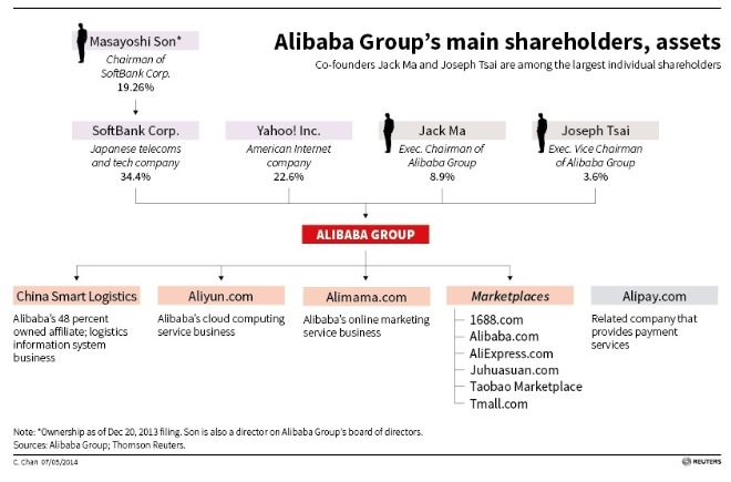 Alibaba Group's main shareholders, assets
