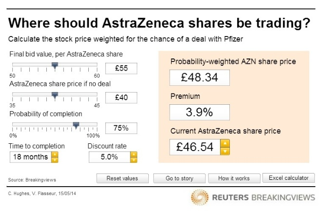 Where should AstraZeneca shares be trading?