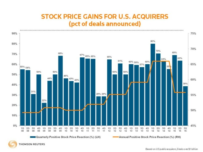 Stock price gains for U.S. acquirers