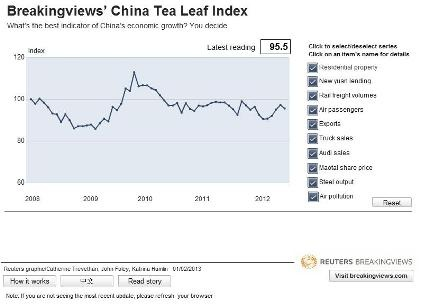 Breakingviews' China Tea Leaf Index
