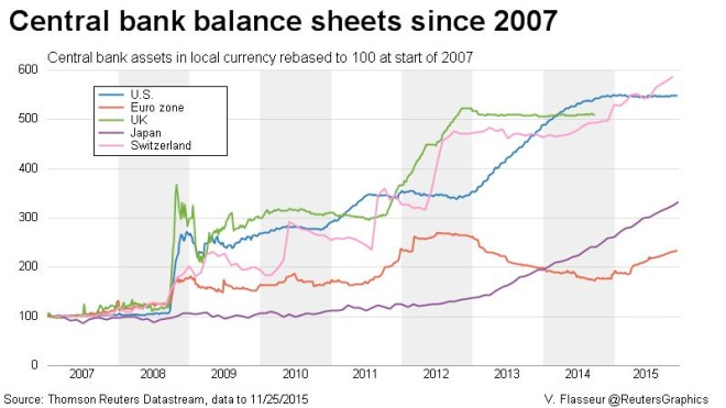 Reuters graphic on central bank balance sheets