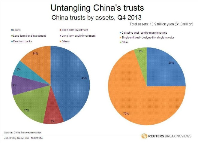 Untangling China's trusts