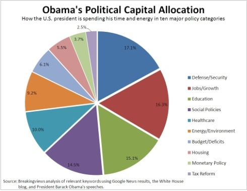 Obama political capital small