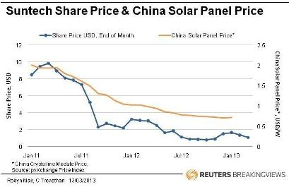 Suntech share price & China solar panel price