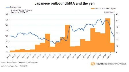 Japanese outbound M&A activity and the yen