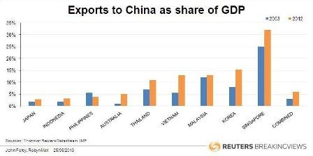 Exports to China as share of GDP