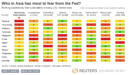 Who in Asia has most to fear from the Fed?