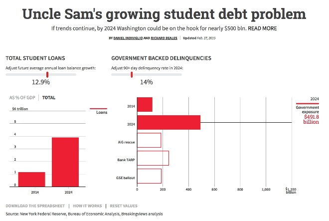 Uncle Sam's growing student debt problem