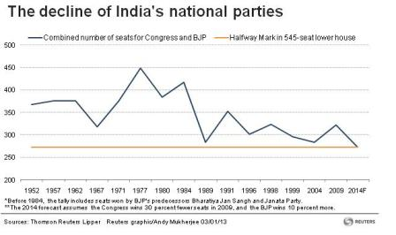 The decline of India's national parties