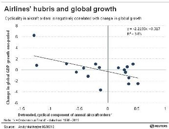 Airlines' hubris and global growth