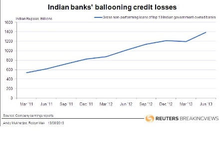 Indian banks' ballooning credit losses