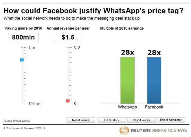 How could Facebook justify WhatsApp's price tag?