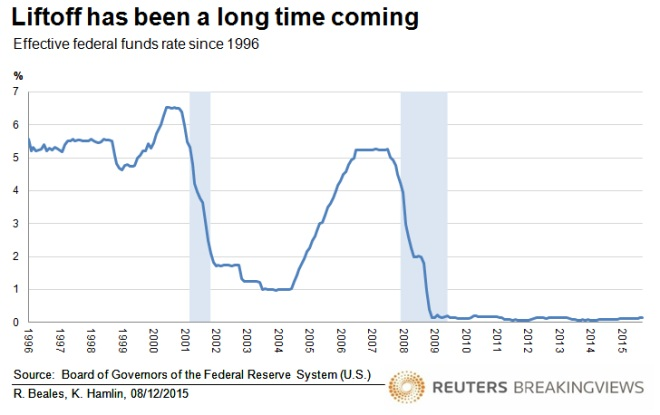 Effective federal funds rate since 1996