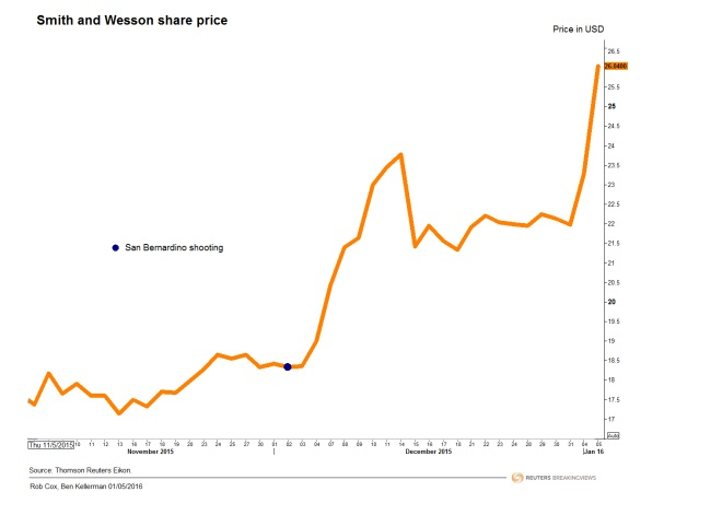 Smith and Wesson share price Nov. 5 2015 - Jan. 5 2016