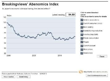 Breakingviews Abenomics Index