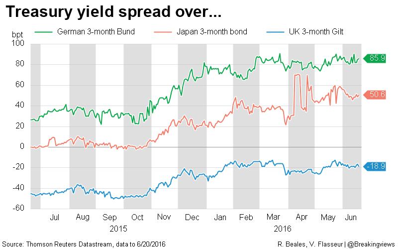 Treasury yield spread over...