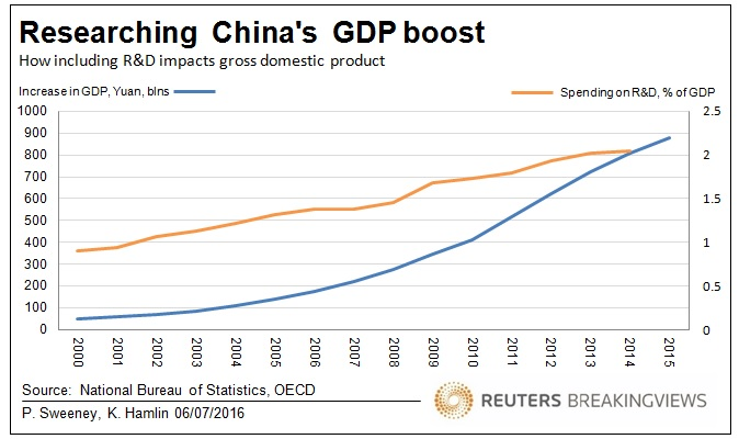 20160706 Researching China GDP boost
