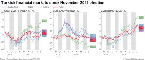 Turkish financial markets