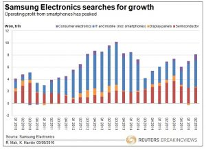 20160805 Samsung Electronics searches for growth