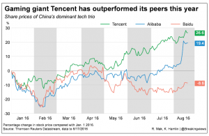 20160817 Gaming giant Tencent has outperformed its peers this year (2)