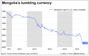 20160819 Mongolia's tumbling currency