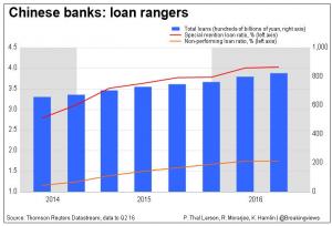 20160826 Chinese banks - loan rangers