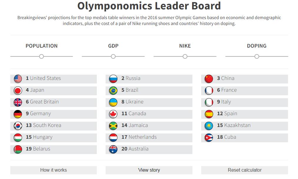 Olymponomics leader board